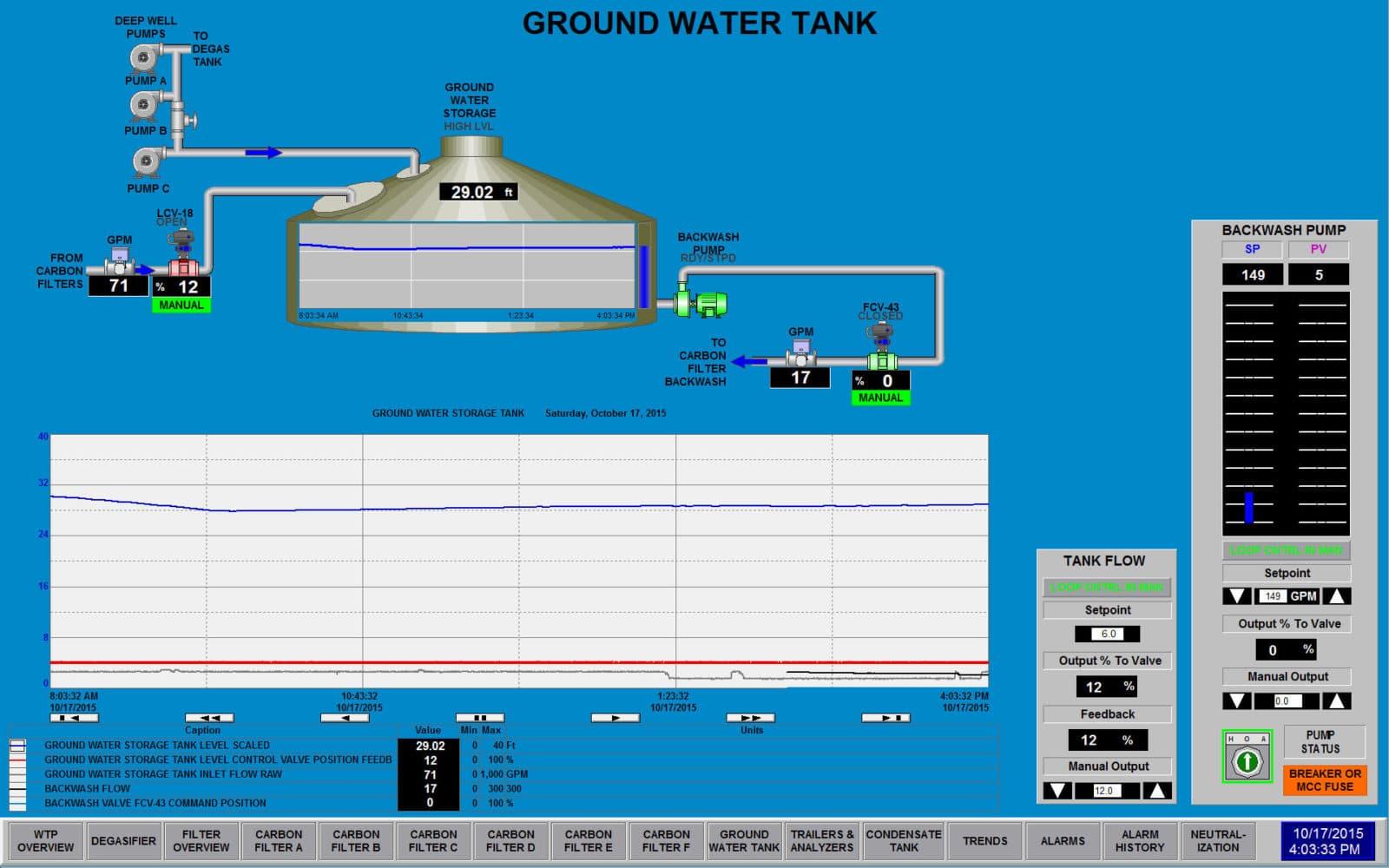 GROUND WATER STORAGE TANK